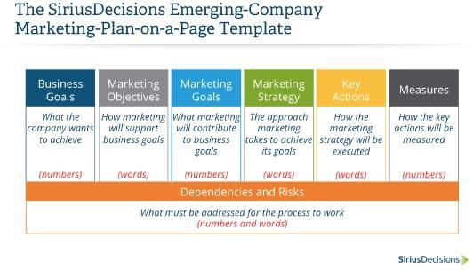 Sirius Decisions Anatomy Of A Marketing Plan