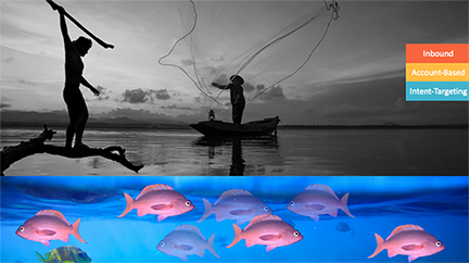 Intent based targeting is like fishing with a sonar.